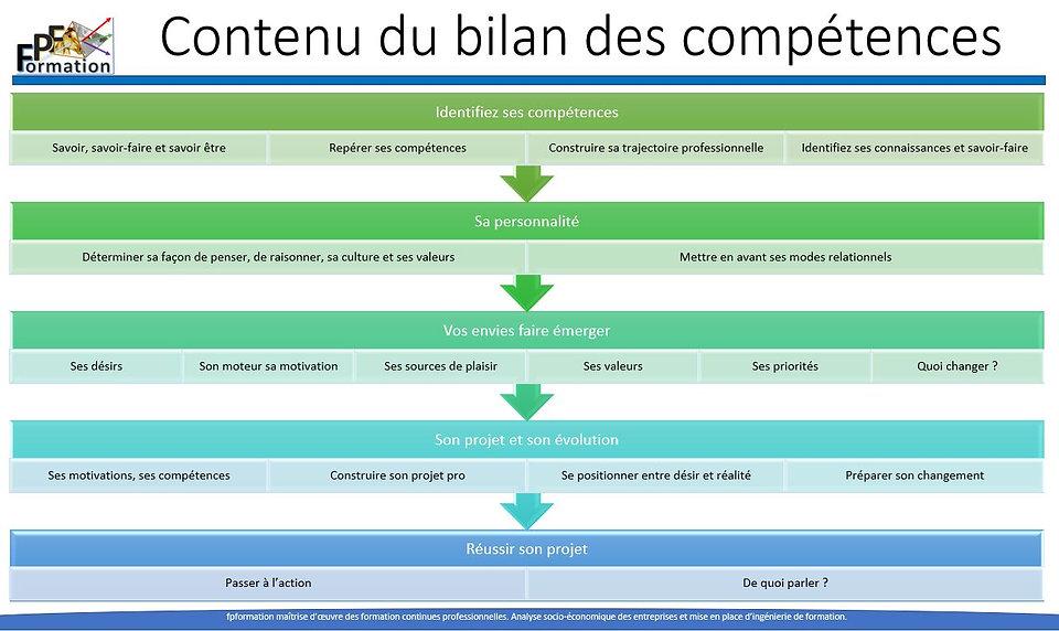 Contenu_bilan_compétences.JPG