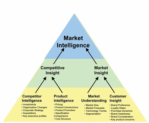 The Keys to a Successful Marketing Strategy that Generates ROI?