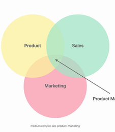 B2B Product Marketing Challenges & Solutions in 2021