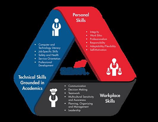 SkillsUSA_Framework-2016-bulleted.png