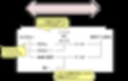 Tech Structureで関係者間の認識を共通化する.png
