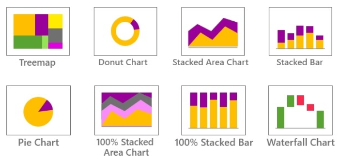 Composition Chart