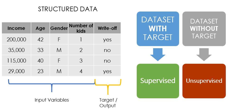 Supervised vs Unsupervised Model