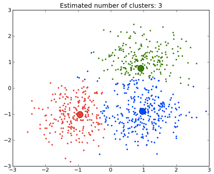 Clustering Model