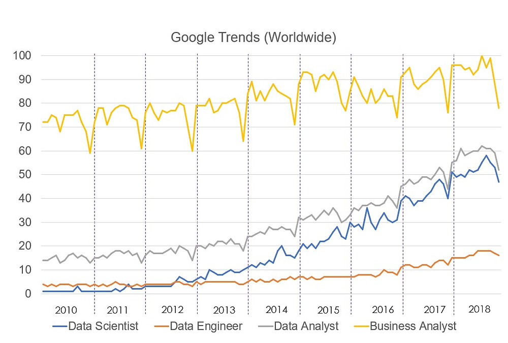 Trends of Data Expert