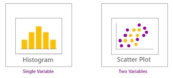 Variable Chart