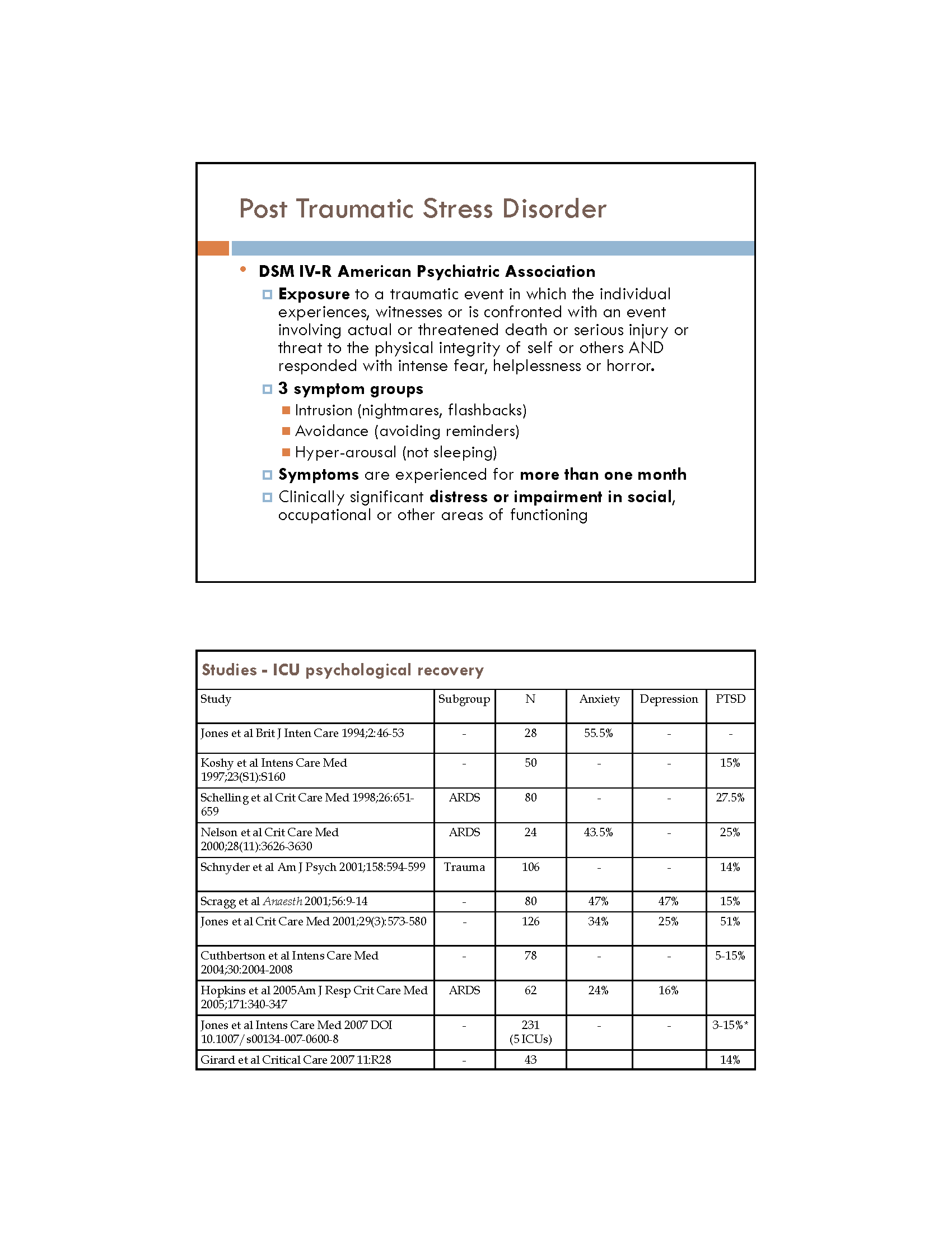 Post ICU Syndrome an Overview Page 6
