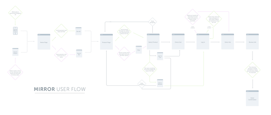 Mirror User Flow