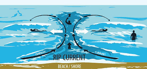Great Lakes Rip Current