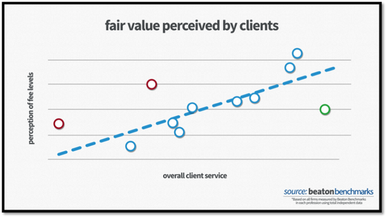 Ways to deliver fair value