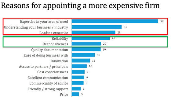 Why 80% of clients choose more expensive firms