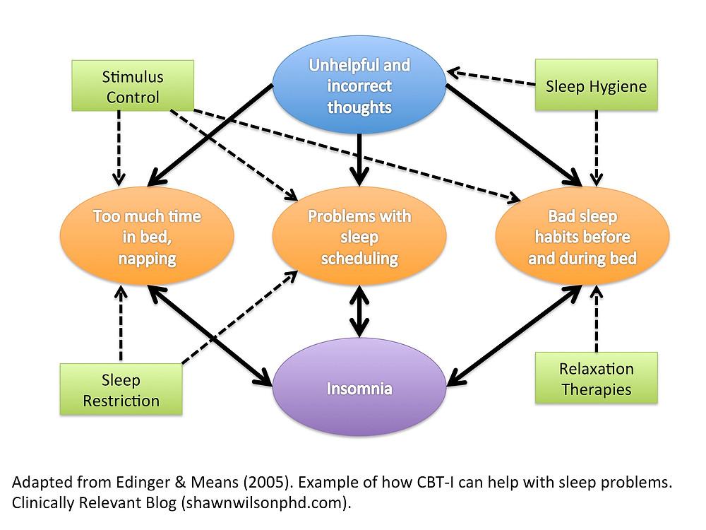 CBT-I diagram