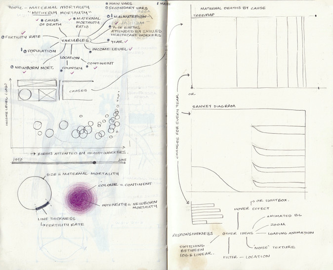 Ideation for Data Visualization