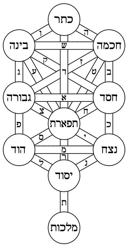 sephirot diagram white with black outlin