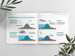 Infografik zur Becken-Funktionsweise
