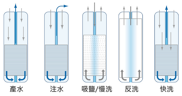ECOWATER逆流再生技術-01.png