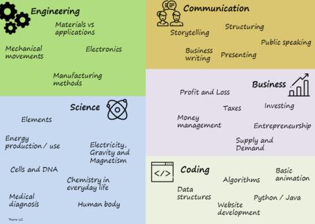 STEM++ Curriculum