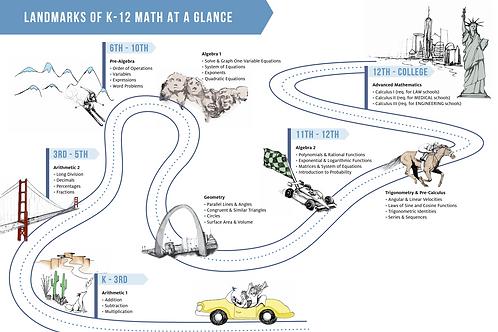 Landmarks of K-12 Math Education Poster
