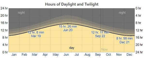 Hours of daylight.JPG