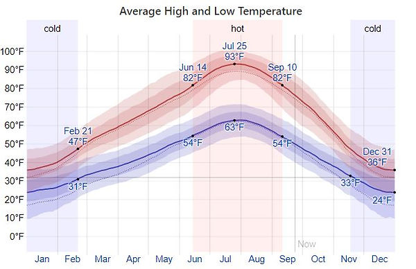 Ave Weather Temps.JPG