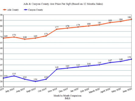 July 2020 - Ada & Canyon County Market Trends