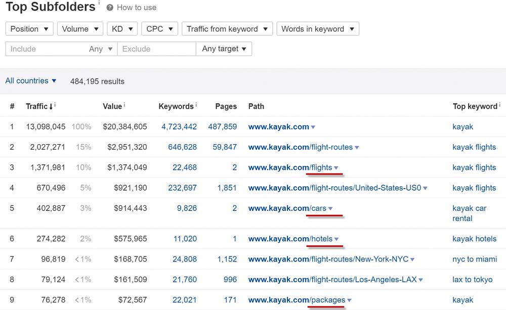 Ahrefs: Kayak.com SubFolders