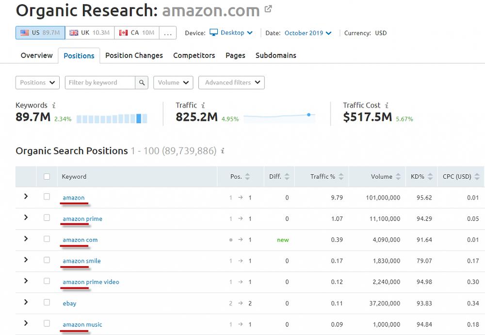 SEMRush - Amazon Branded Searches
