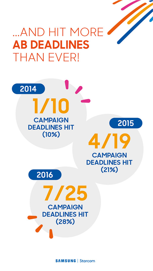 Samsung digital screen stats