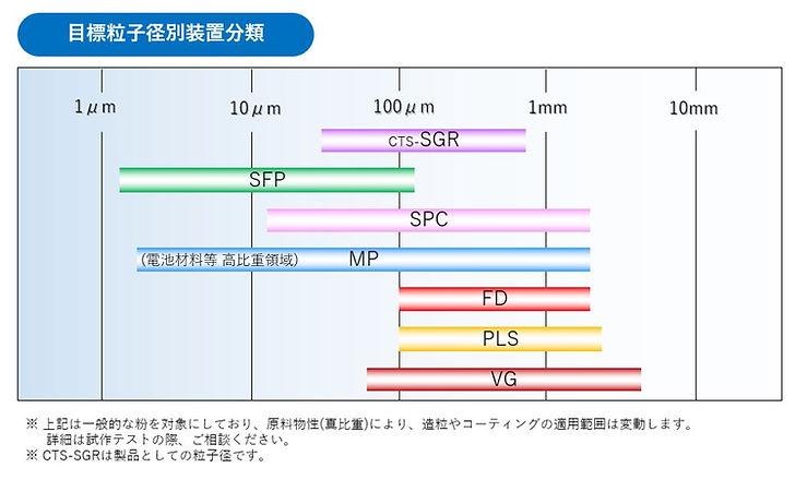 02 MP1_p03-01_FDLab_MP-01目標粒子径2.JPG