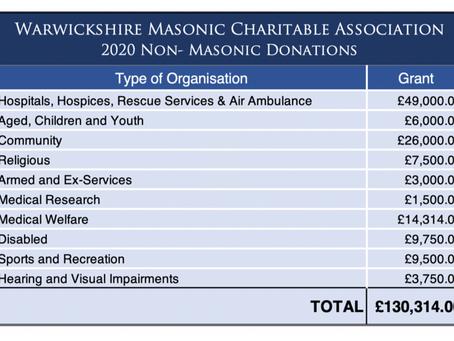 WMCA supporting non-masonic charities