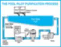 pool pilot salt system process lakewood