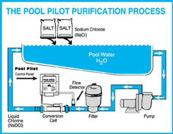 pool pilot salt system process lakewood
