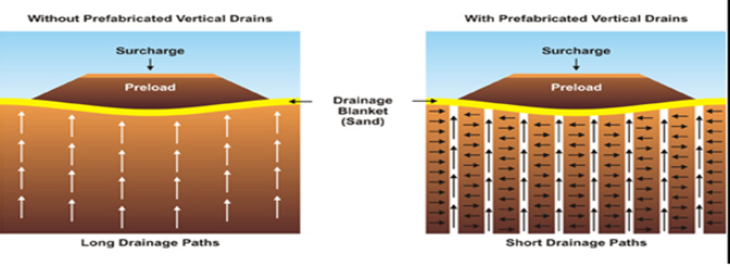 prefabricated drains.png