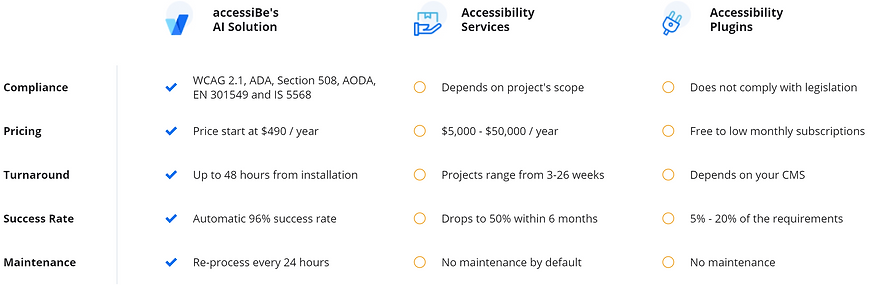 Image comparing web accessibility solutions