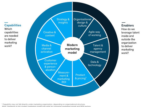 Modern marketing: What it is, what it isn't, and how to do it