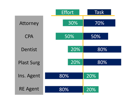 White-Collar Small Business Owner Sales Effort-Task Distributions