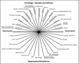 Chart of identities on an axis of privilege to oppressed