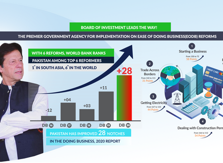 Ease of Doing Business in Pakistan