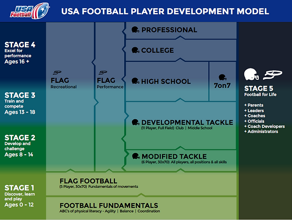 USA Football player development model