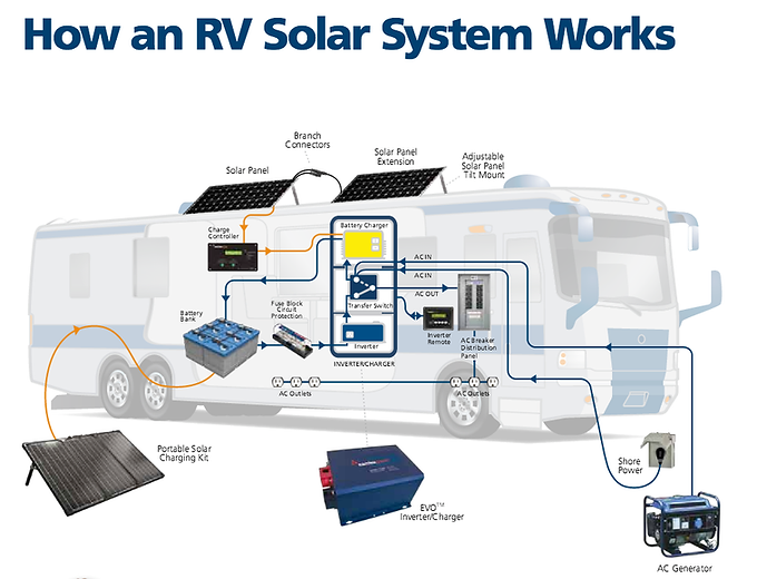 How an RV Solar System Works.png
