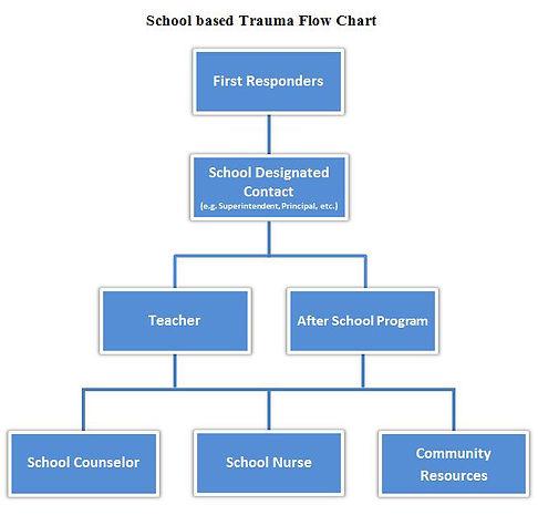 School based Trauma Flow Chart.jpg