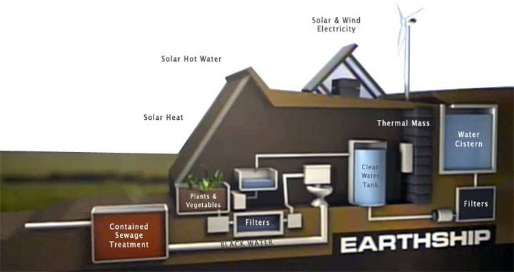 Diagram of an Earthship