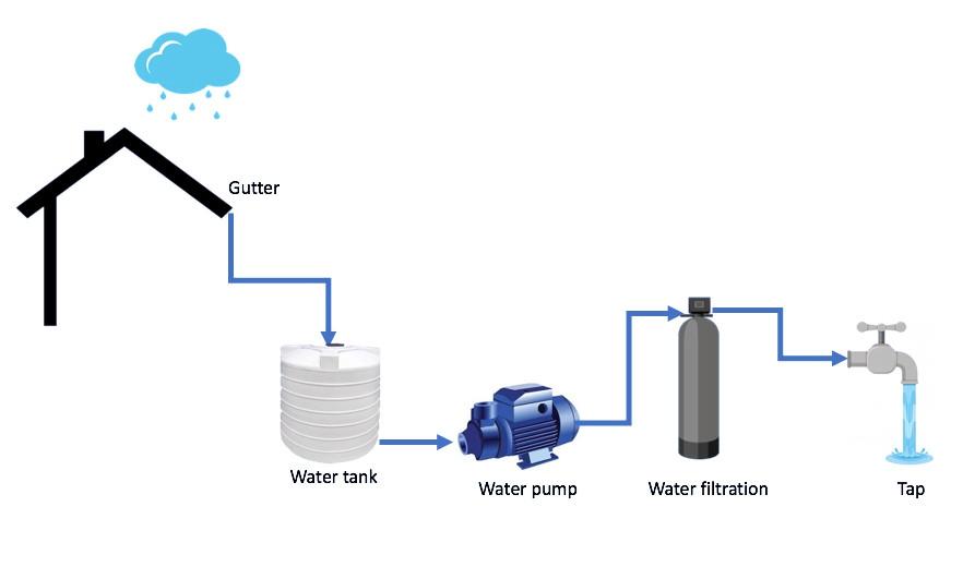 rainwater harvesting system diagram