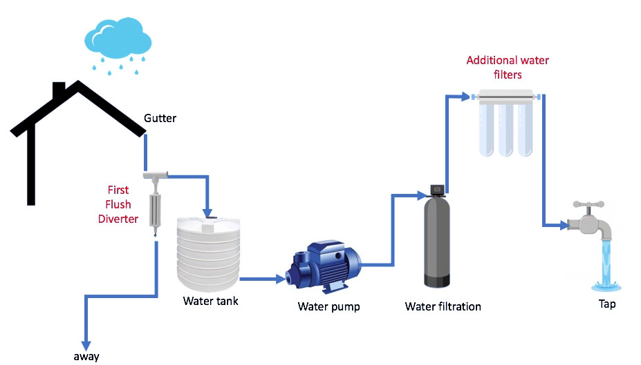 rainwater harvesting additional elements
