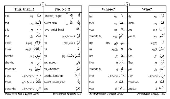 80% Quranic Words booklet