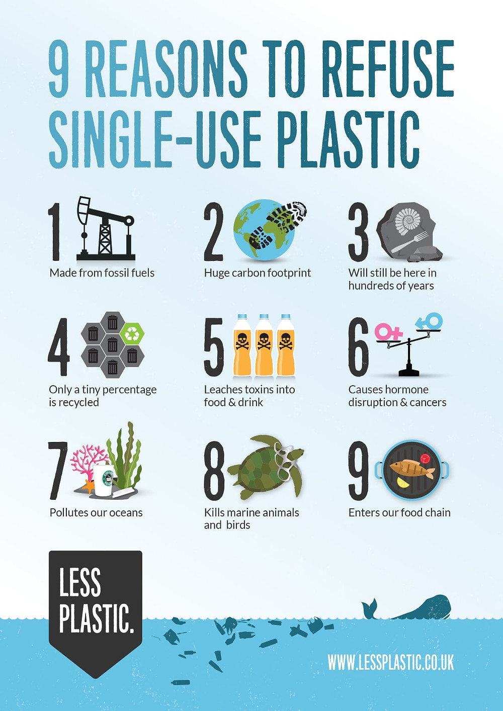 Reasons to refuse single-use plastic