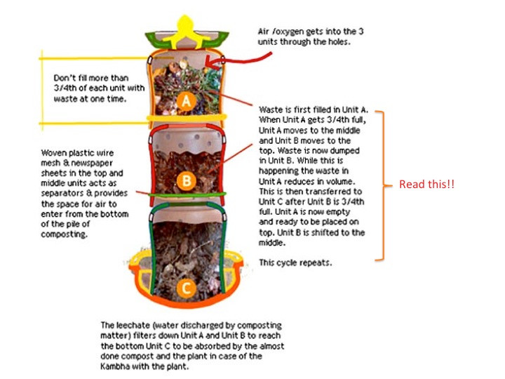 kambha pot composting process