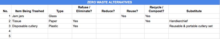 Zero waste alternatives