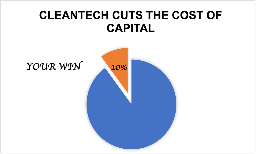 Sustainable innovation cuts cost of capital