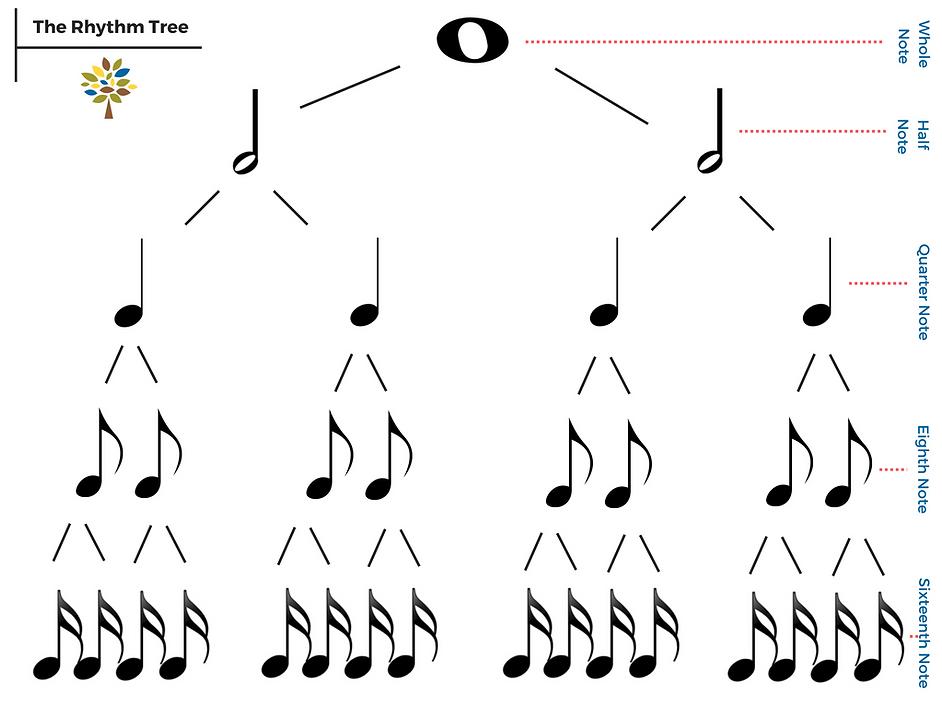 rhythm tree.png